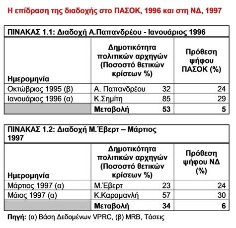 dynamiki diadohis 1-2