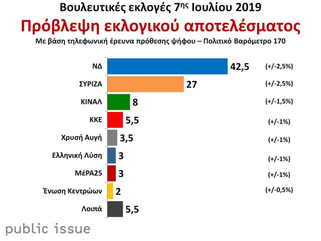 Public Issue: Άνετη αυτοδυναμία ΝΔ με προβάδισμα 15,5 μονάδων στις εκλογές